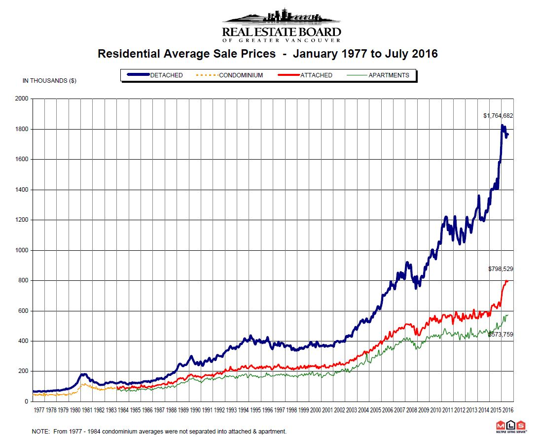 1977 to July 2016 Price Chart Mike Stewart Vancouver Realtor