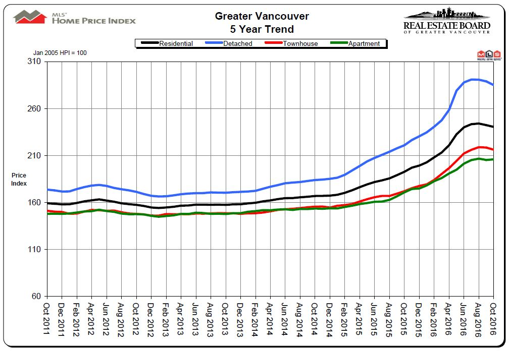 5-year-price-chart-for-vancouver-real-estate-mike-stewart-realtor