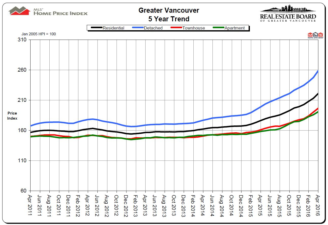 5 Year Vancouver Price Chart Mike Stewart Realtor