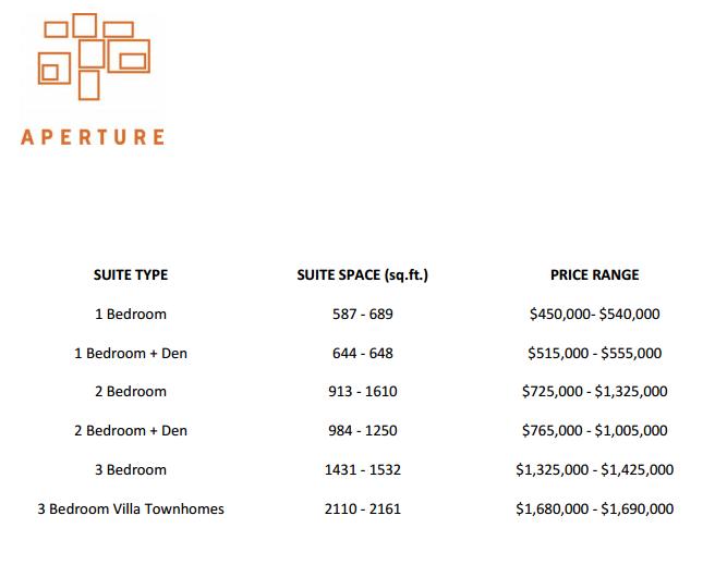 Aperture Vancouver Presale Condo Price Range Sheet Mike Stewart