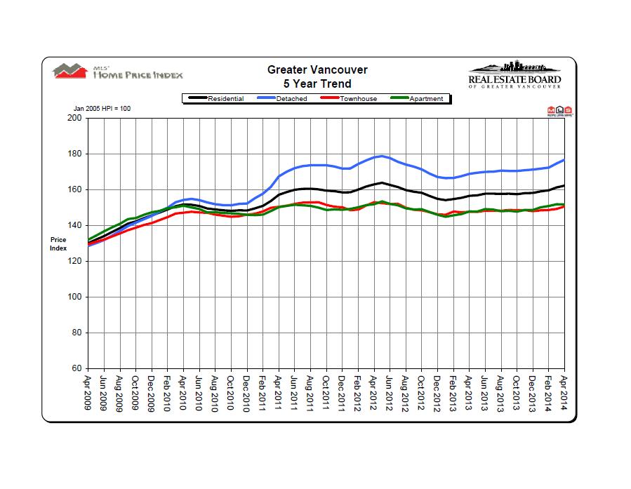 April 2014 REBGV Price Chart