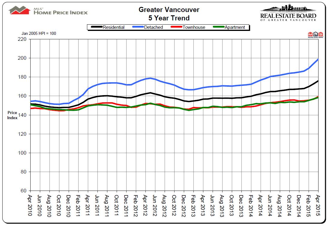 April 2015 REBGV Stats Price Chart Mike Stewart