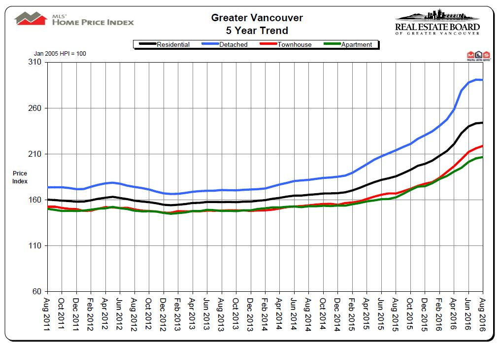 August 2016 REBGV Statistics 5 Year Price Chart Vancouver Real Estate Mike Stewart Realtor