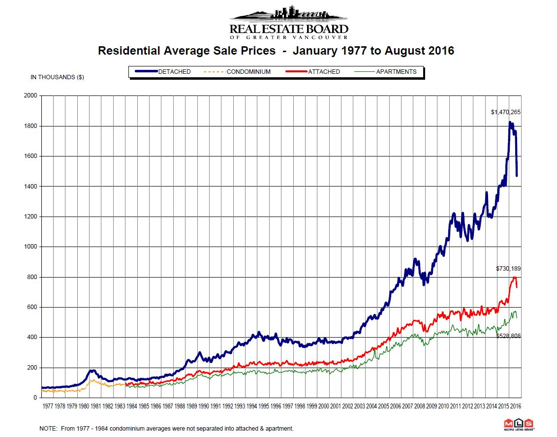 August 2016 REBGV Statistics Price Chart 1977 to August 2016 Vancouver Real Estate Mike Stewart Realtor