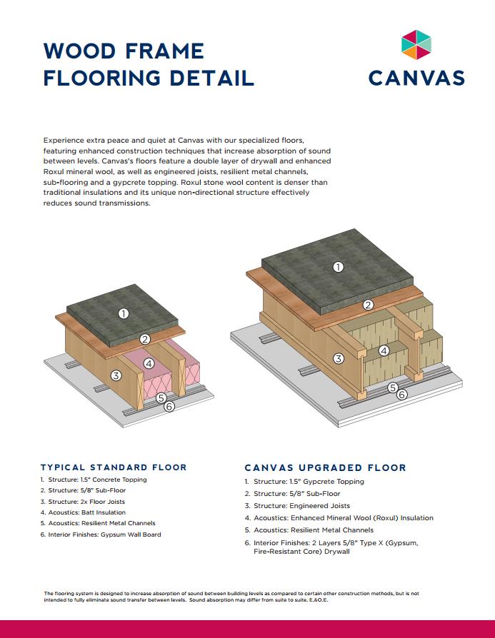 Canvas Construction Materials
