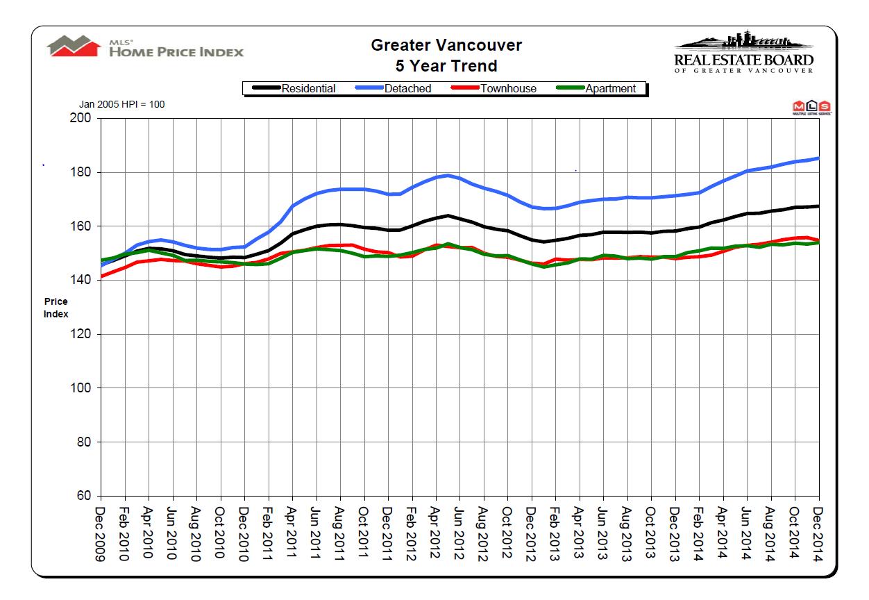 Dec 2014 REBGV Stats Chart Mike Stewart