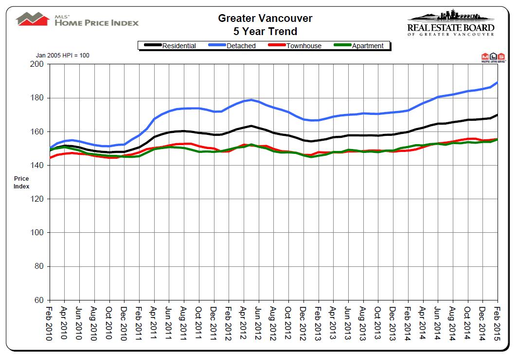 Feb 2015 Vancouver Real Estate Statistics Courtesy RBEGV & Mike Stewart Realtor