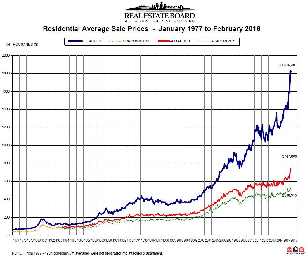 February 2016 REBGV Stats 35 year Price Chart Mike Stewart Realtor