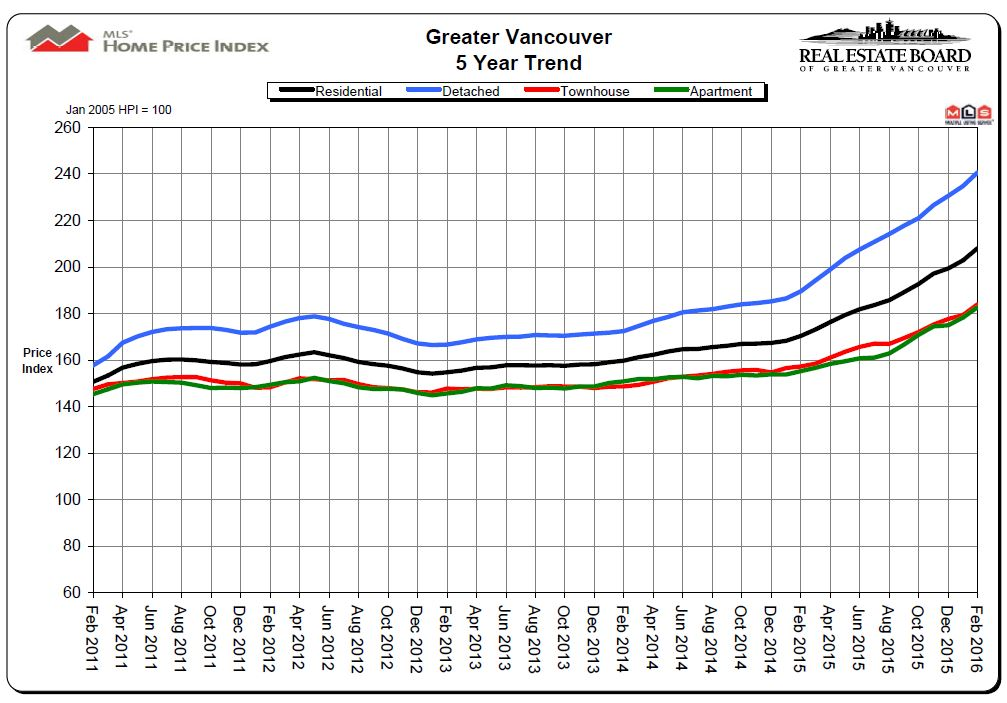 February 2016 REBGV Stats 5 year Price Chart Mike Stewart Vancouver Realtor