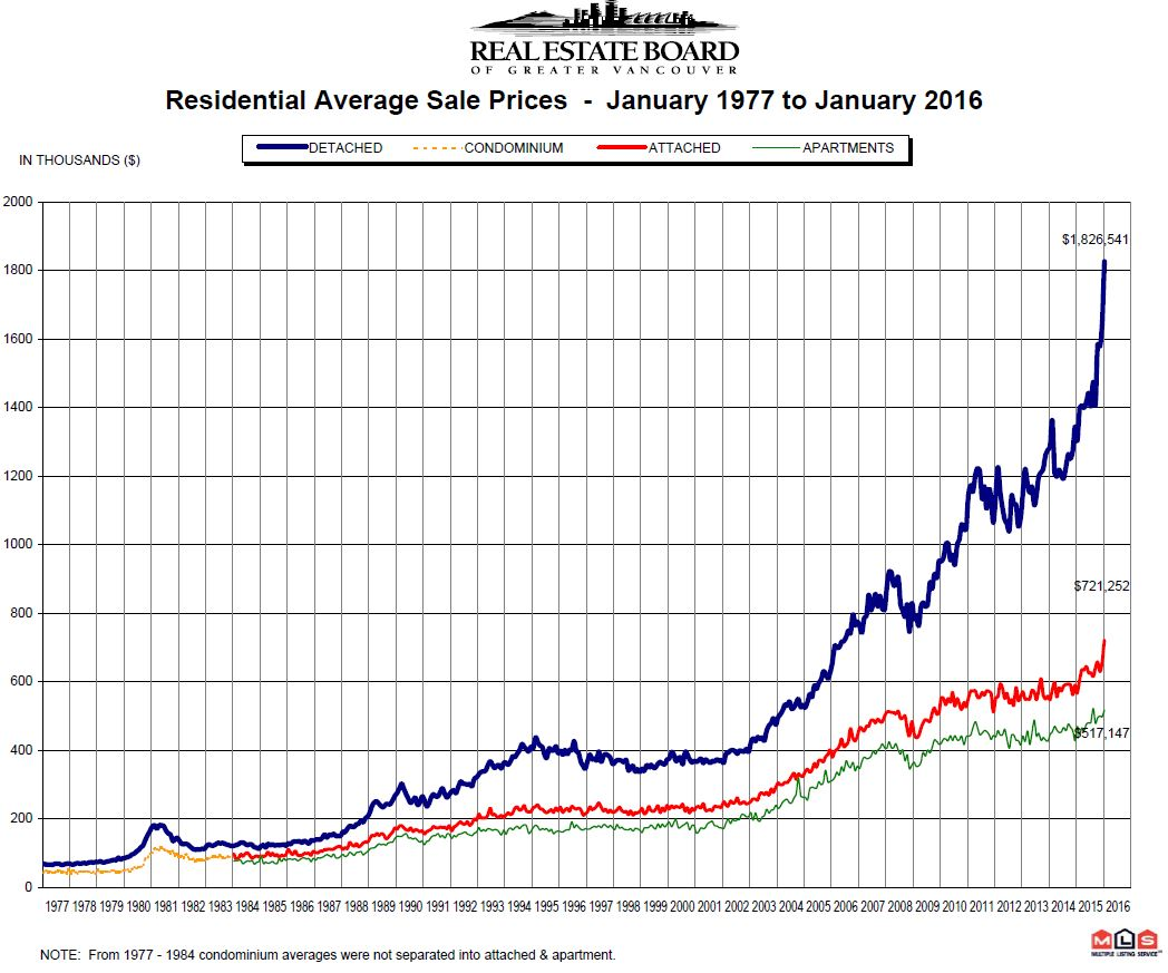 January 1977 to 2016 REBGV Price Chart Mike Stewart Vancouver Realtor