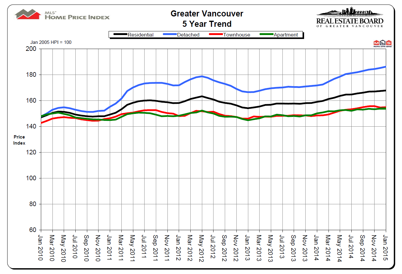 January 2015 Vancouver Real Estate Price Chart Mike Stewart Vancouver Realtor