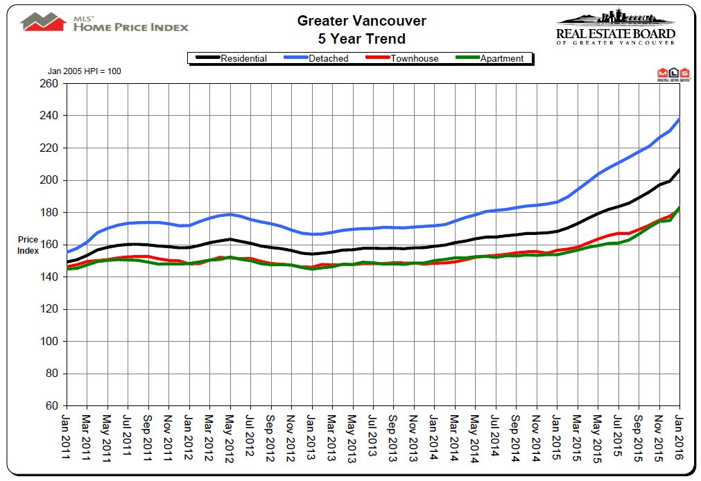 January 2016 REBGV 5 Year Price Chart Mike Stewart Vancouver Realtor