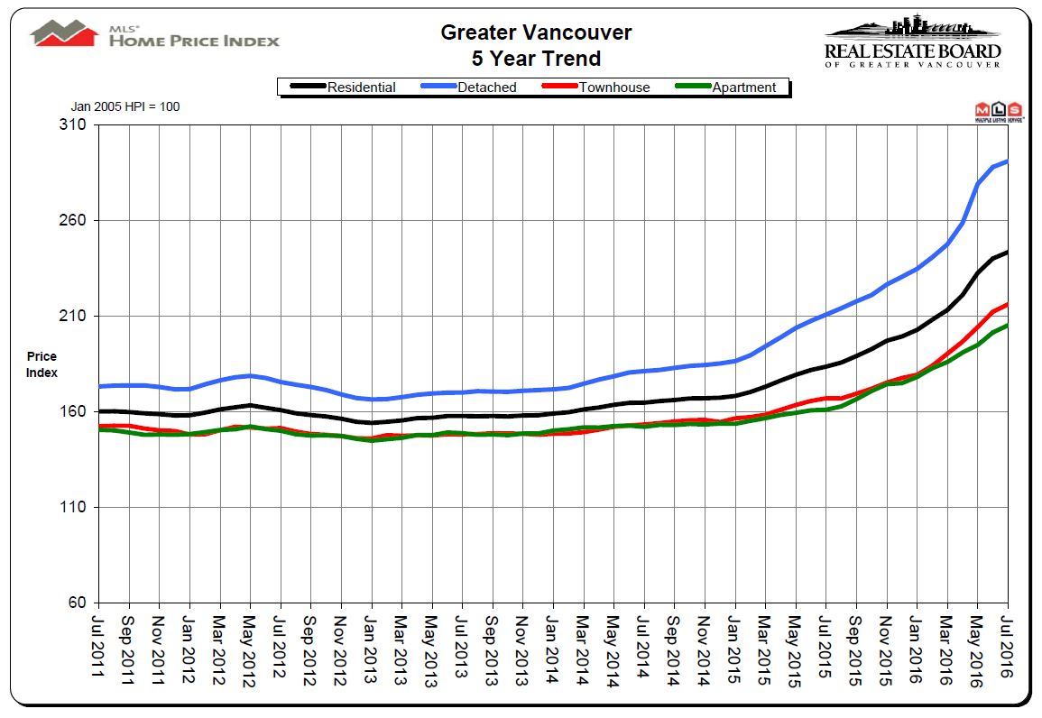 July 2011 to July 2016 Price Chart Mike Stewart Vancouver Realtor