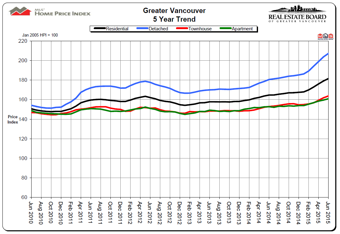 June 2015 Real Estate Board of Greater Vancouver 5 year Price Chart