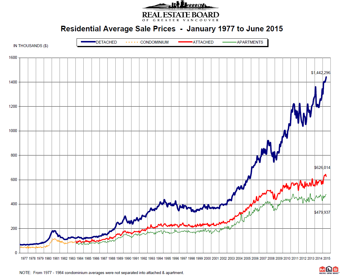 June 2015 Real Estate Board of Greater Vancouver Price Chart from 1977