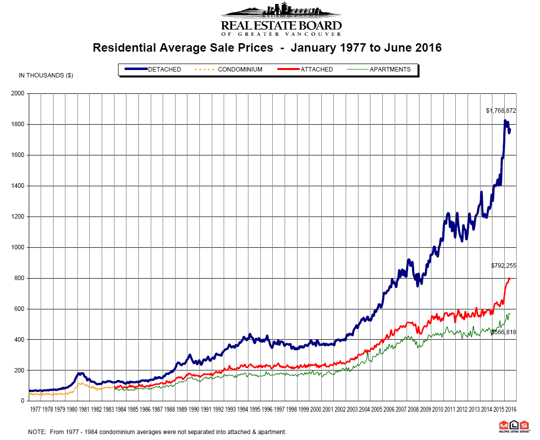 June 2016 REBGV Stats 1977 to June 2016 Price Chart for Vancouver