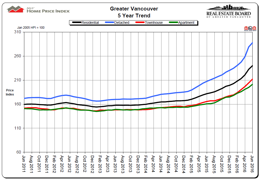 June 2016 REBGV Stats 5 Year Price Increas Chart for Vancouver