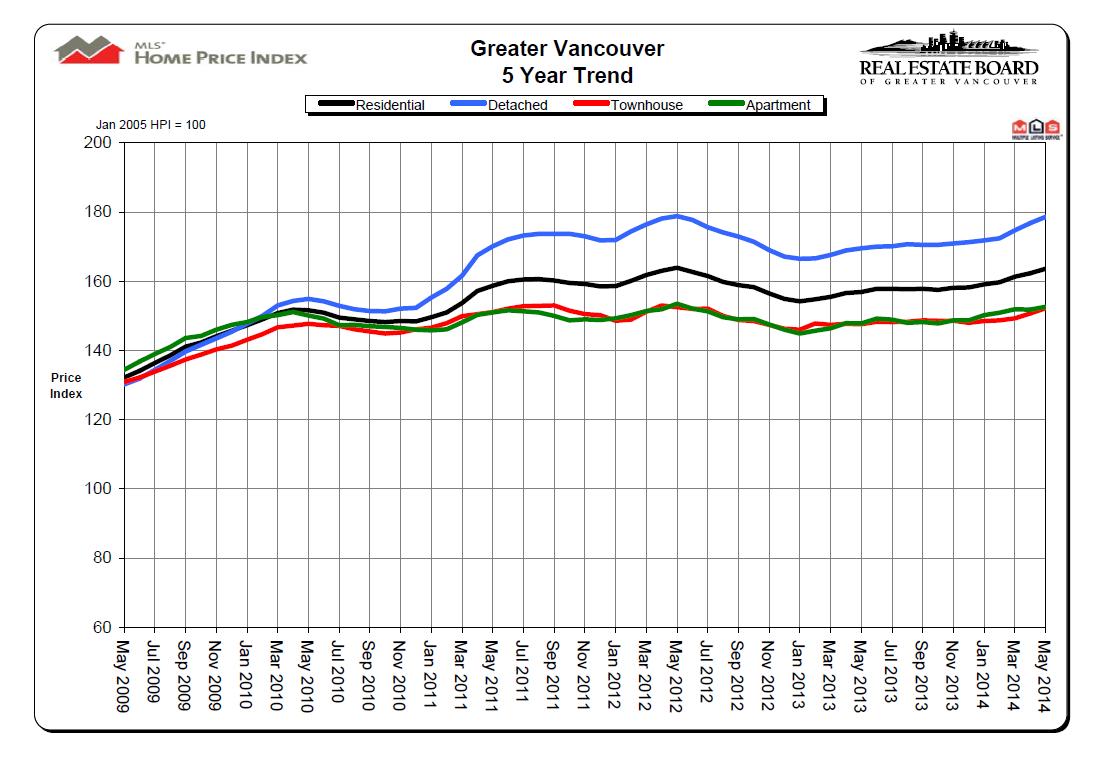 May 2014 REBGV Price Chart