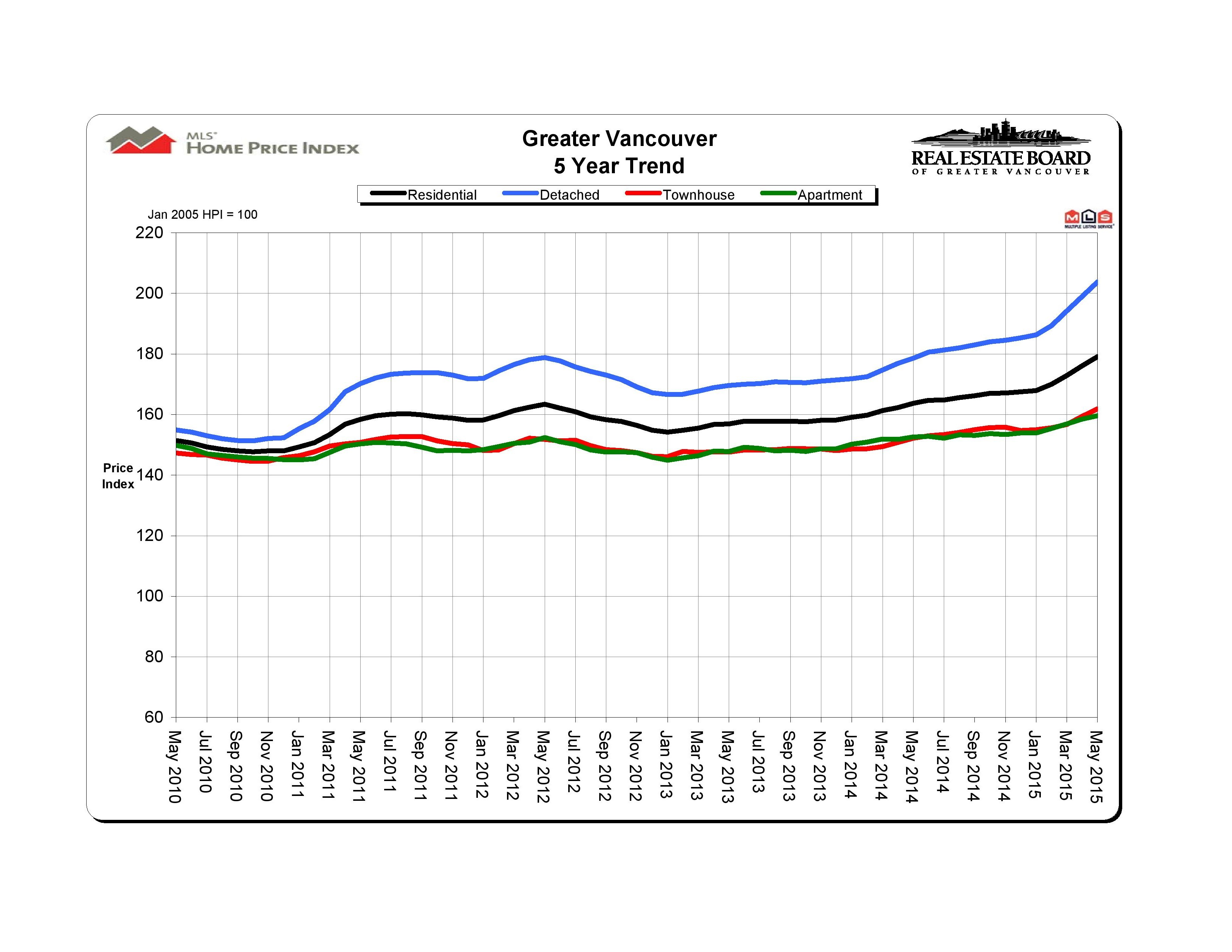May 2015 REBGV Statitics Package Mike Stewart Vancouver Realtor-page-005