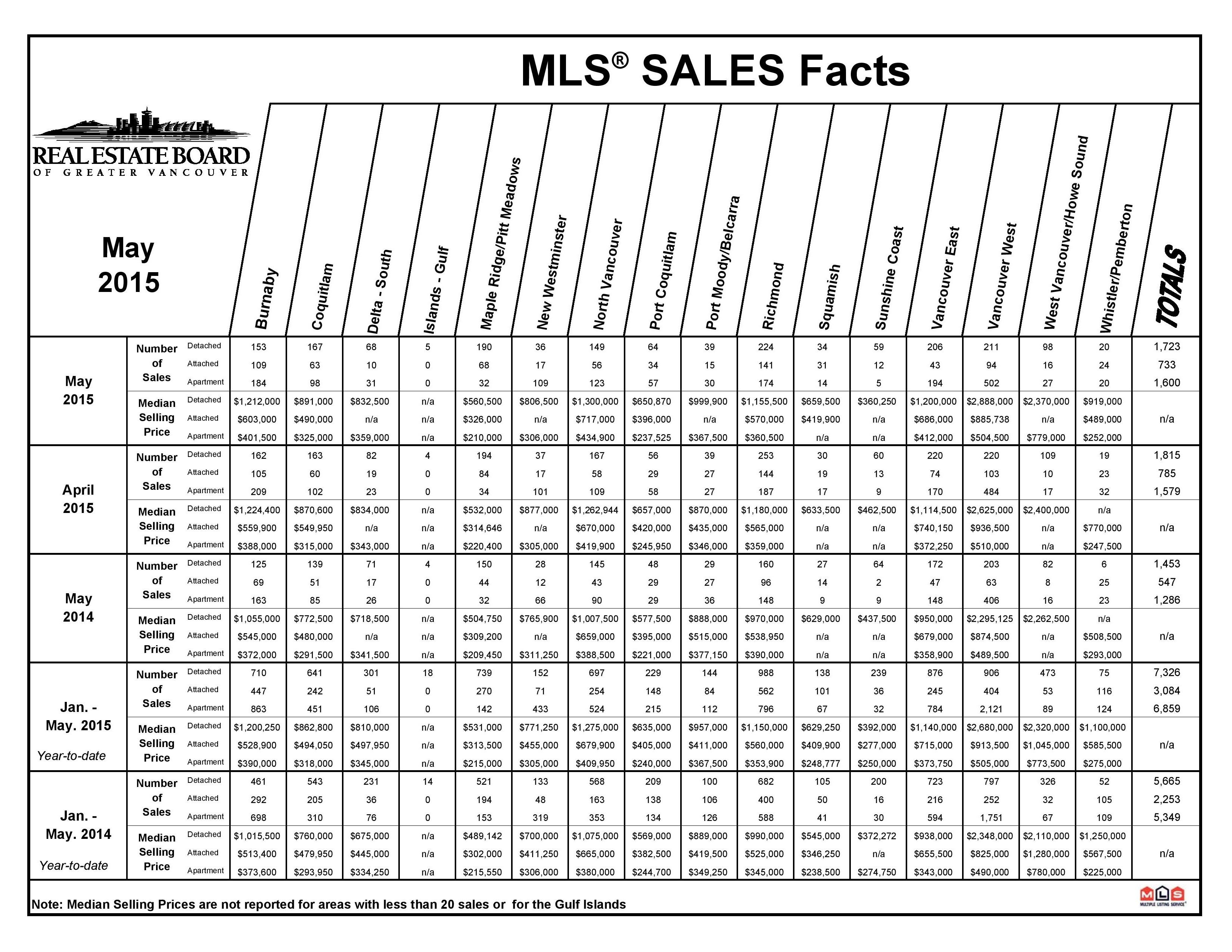 May 2015 REBGV Statitics Package Mike Stewart Vancouver Realtor-page-006