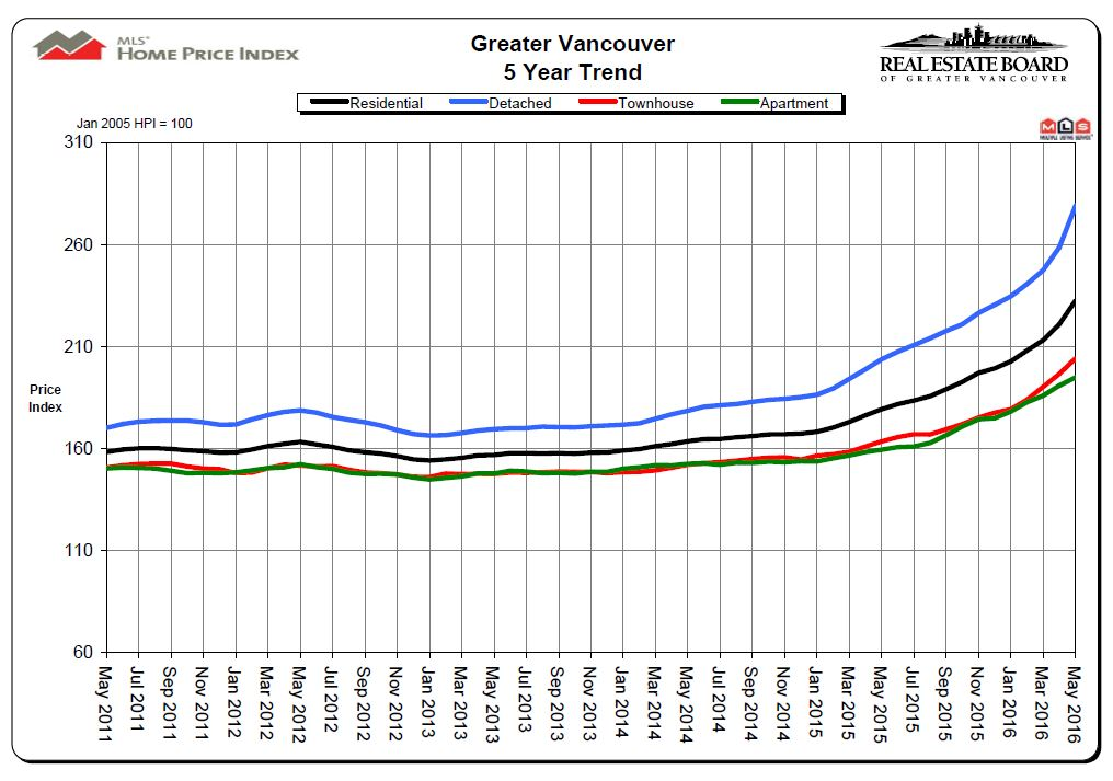 May 2016 Real Estate Board of Greater Vancouver 5 Year Price Chart