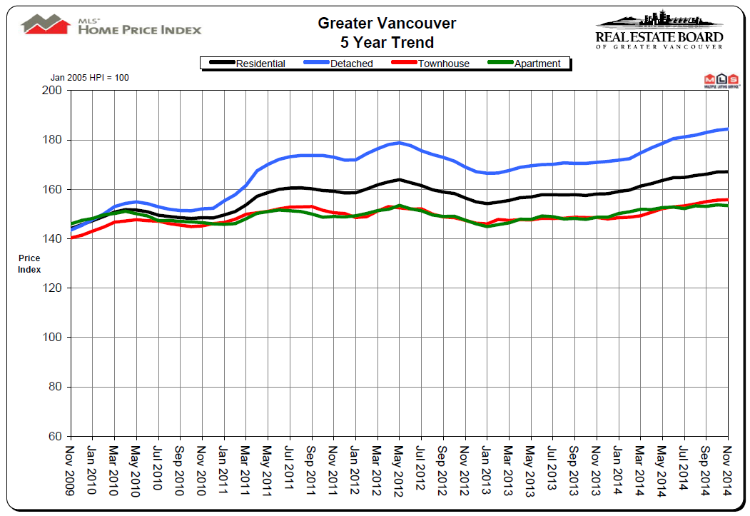 November 2014 REBGV Statistics Package Mike Stewart Vancouver Realtor