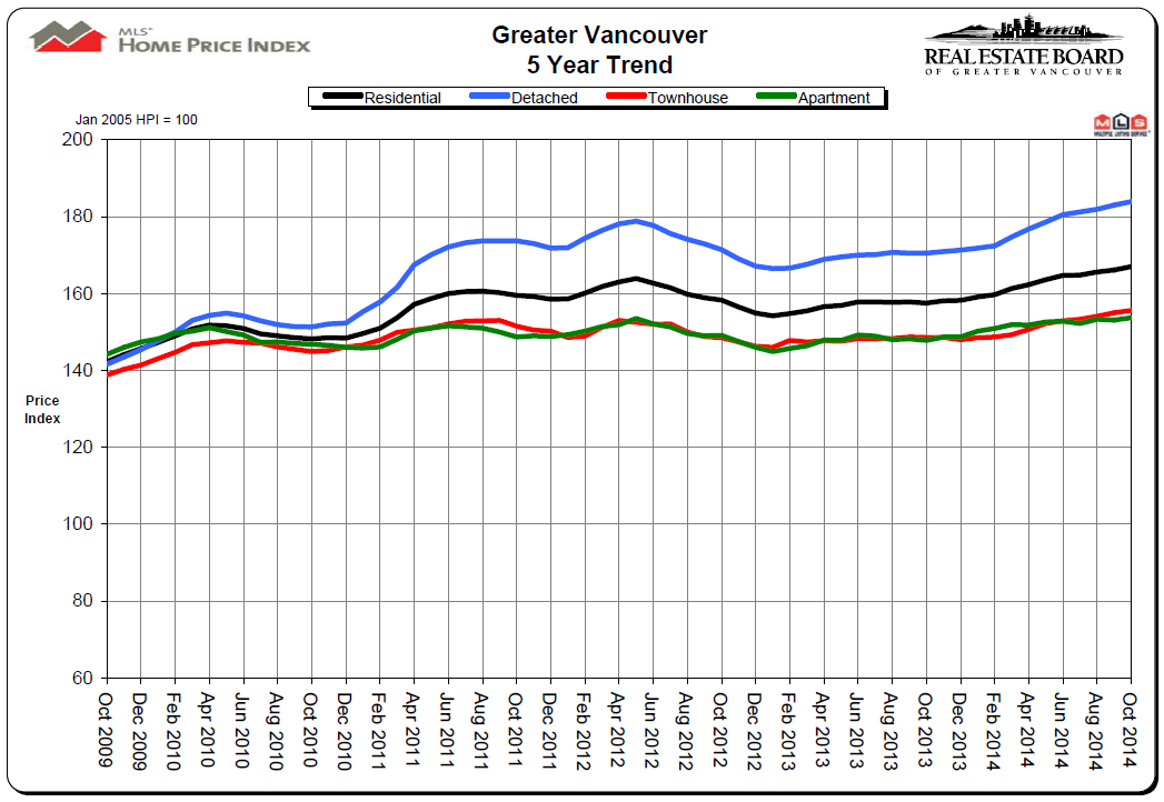 October 2014 Vancouver Real Estate Price Chart from Oct 2009