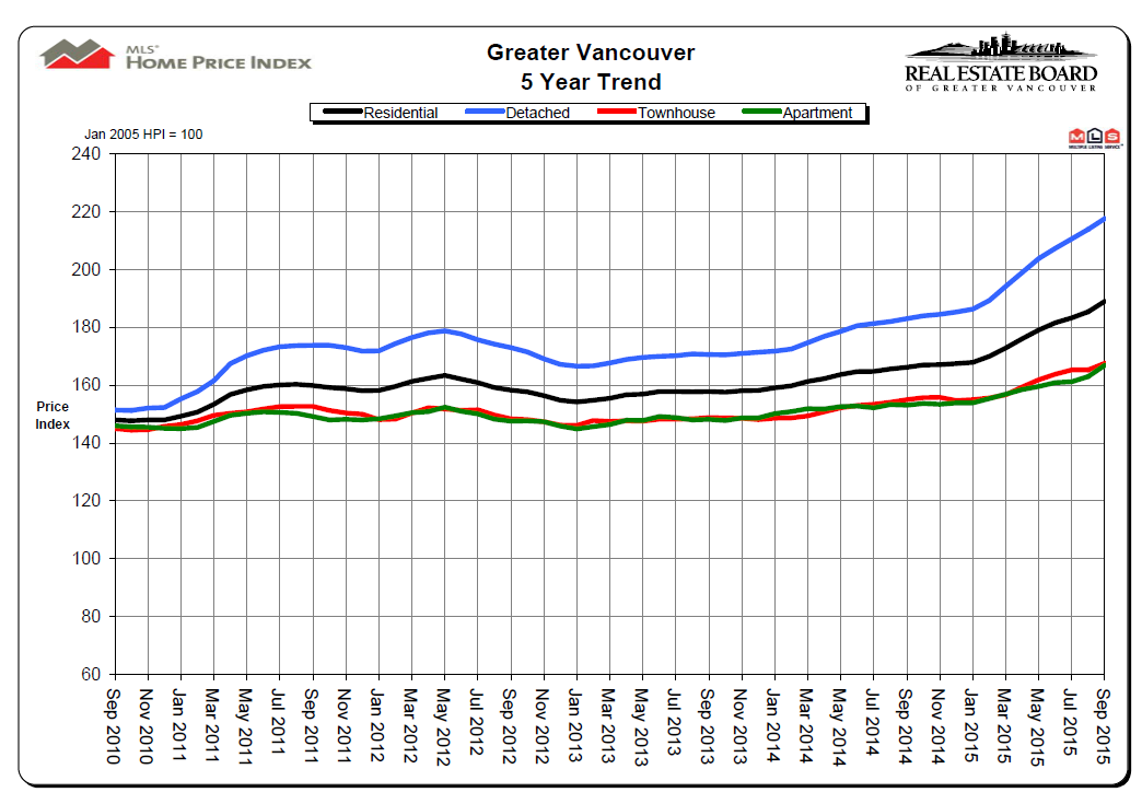 REBGV 5 Year Price Trend