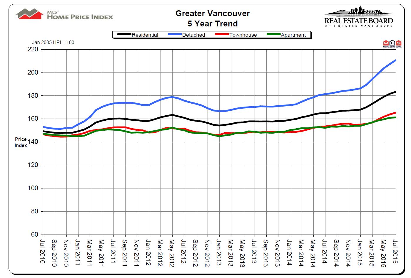 REBGV Price Index to July 2015 Mike Stewart Vancouver Realtor