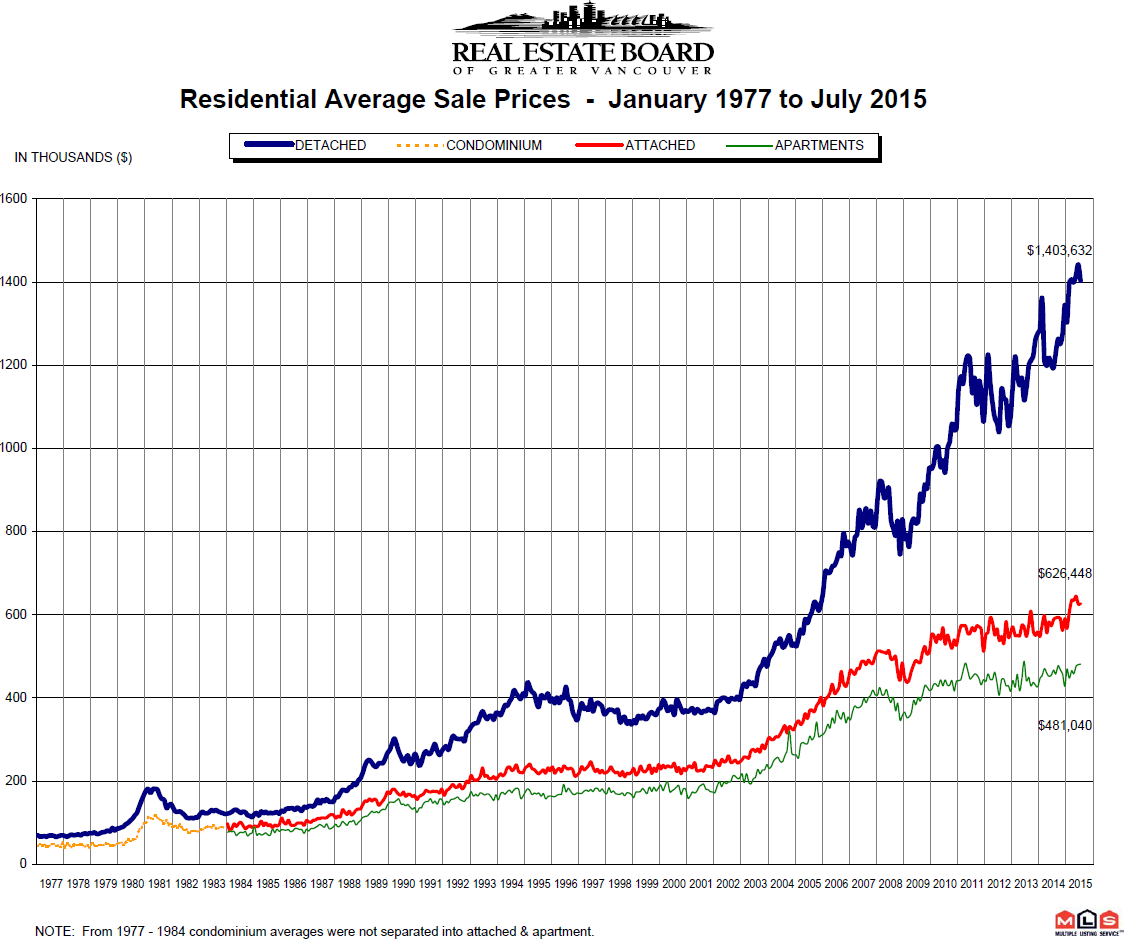 REBGV Prices from 1977 to July 2015 Mike Stewart Vancouver Realtor