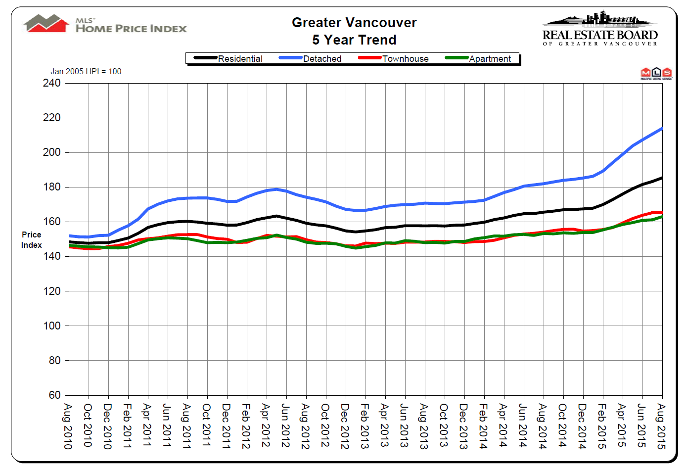 REBGV Vancouver Real Estate Price Chart to August 2015