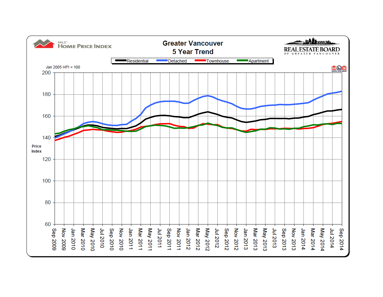 Spetember 2014 REBGV Price Chart