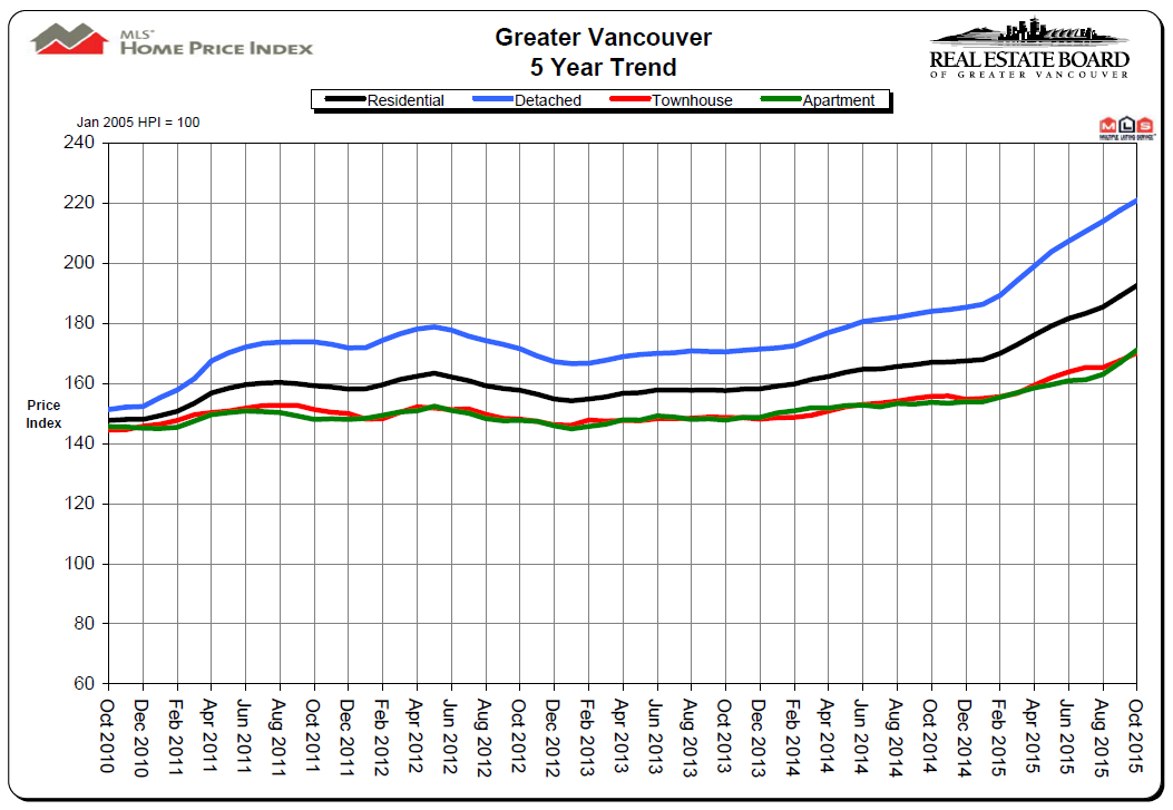 Vancouver Real Estate 5 Year Price Chart Mike Stewart Realtor