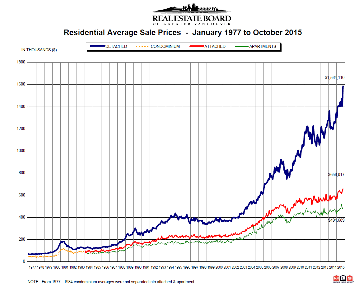 Vancouver Real Estate Price Chart 1977 to October 2015 REBGV