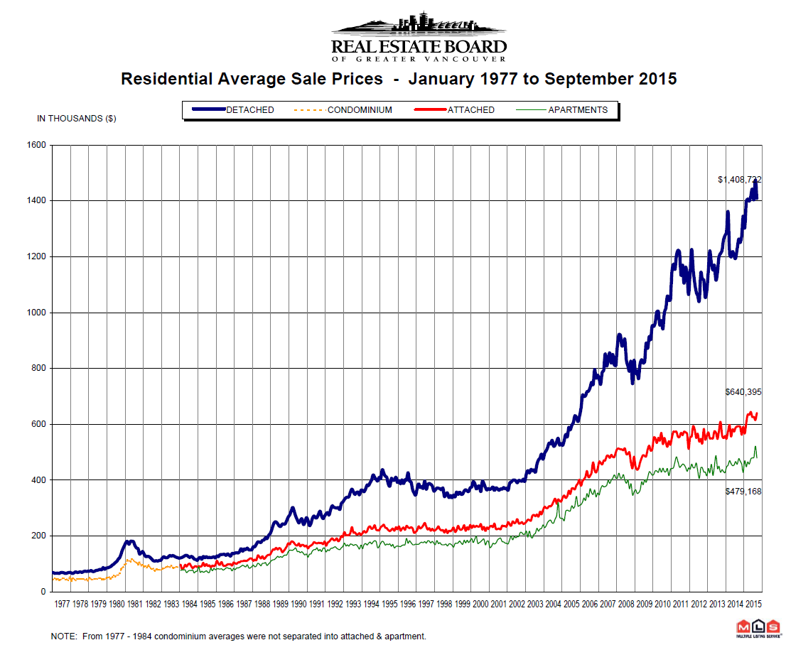 Vancouver Real Estate Price Chart from 1977 to September 2015