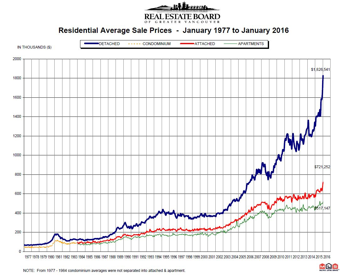 Vancouver Real Estate Prices Since Jan 1977