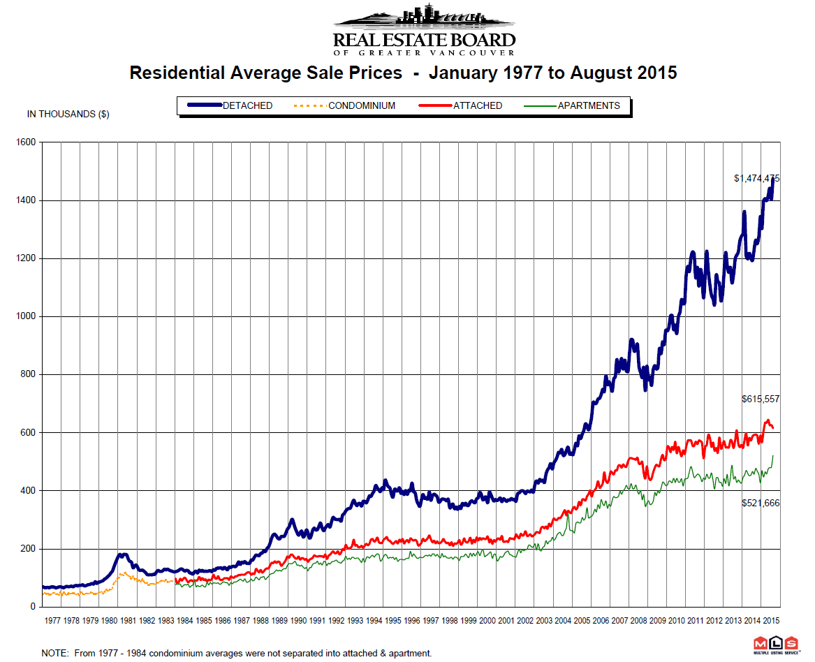 Vancouver Real Estate Prices from 1977 to August 2015 REBGV Statistics Package Mike Stewart