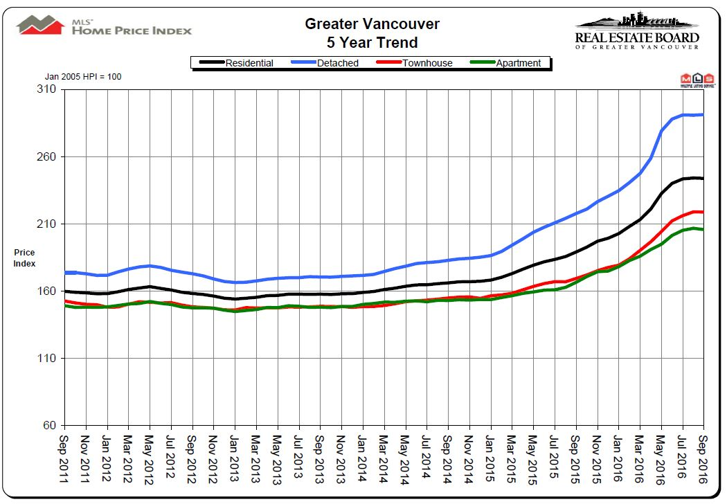 vancouver-real-estate-statistics-5-year-price-trend-chart