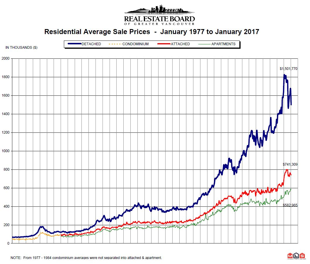 January 2017 Real Estate Board of Greater Vancouver