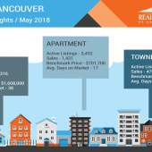 Vancouver May Housing Market