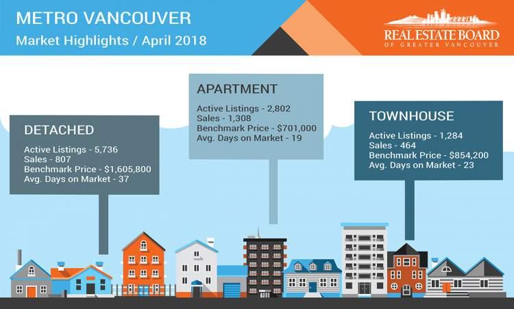 Metro Vancouver REBGV April Stats