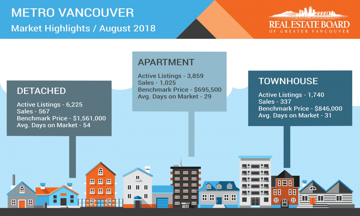 August 2018 Real Estate Board Of Greater Vancouver Statistics Package With Charts & Graphs