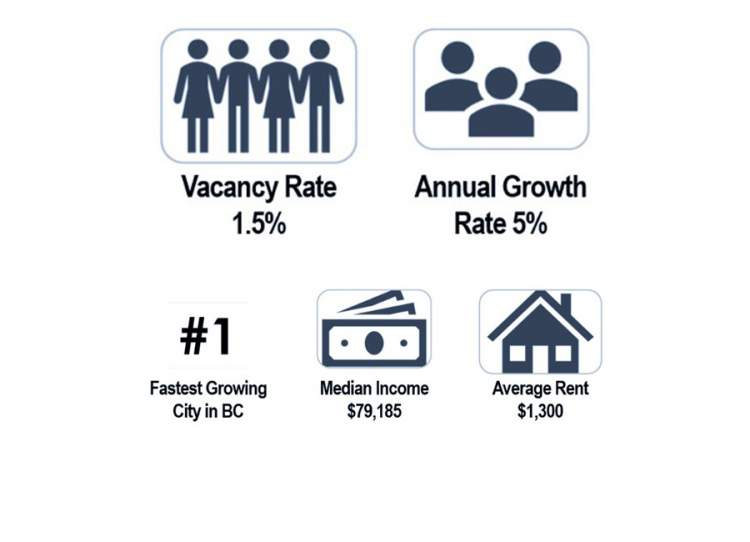 Langford Victoria BC Growth