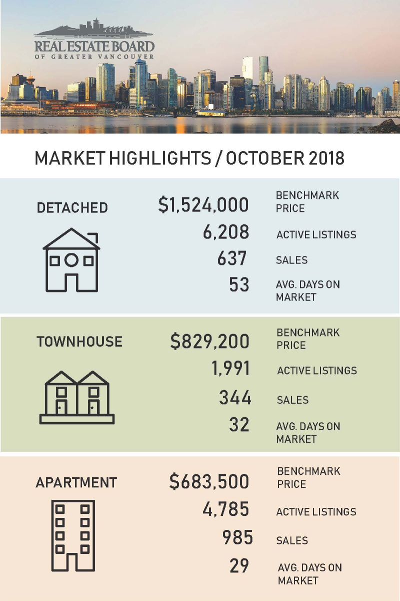 October 2018 Real Estate Board Of Greater Vancouver Statistics Package With Charts & Graphs