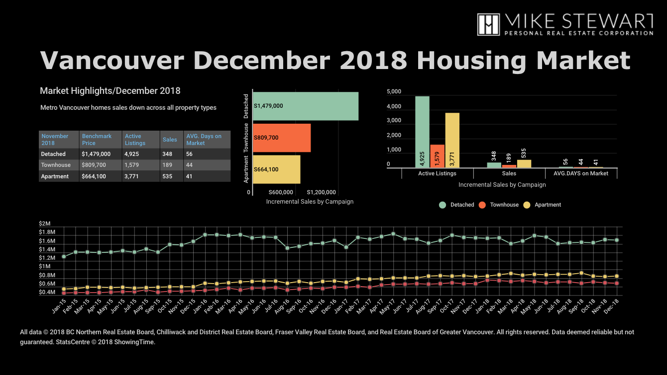 Metro Vancouver Home Sales Decline Below Historical Averages In 2018