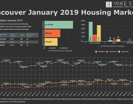 Vancouver January 2019 Housing Market