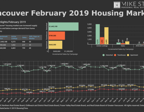 MS REBGV Housing Market