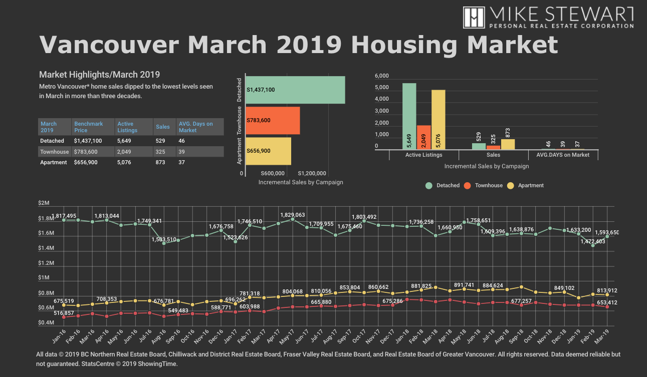 Market Highlights March 2019