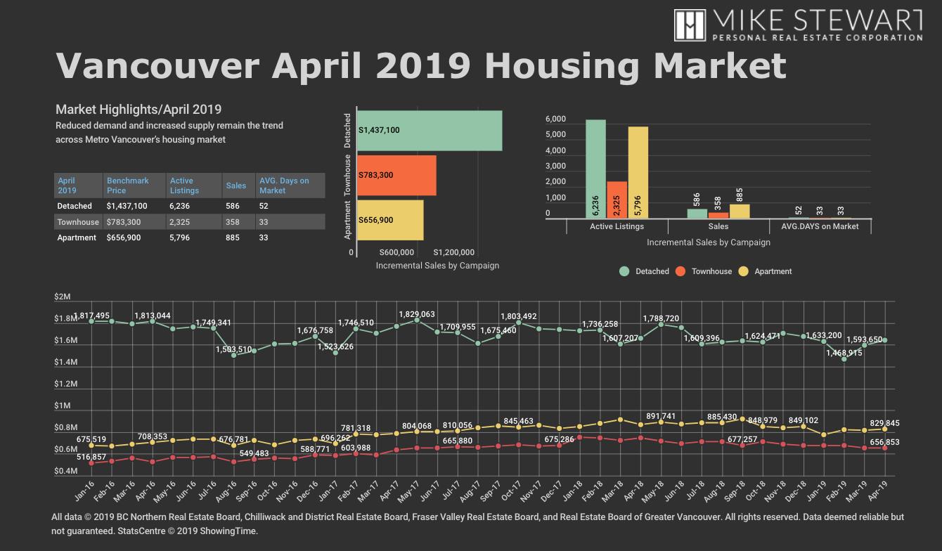 MS REBGV April 2019 Statistics