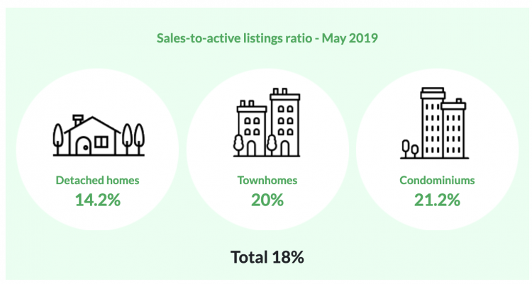 May 2019 Vancouver Housing Market Stats